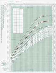 Turner Syndrome Growth Chart TSSUS