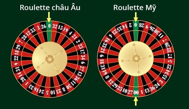 Cách chơi Roulette hiệu quả trên nhà cái Ku casino