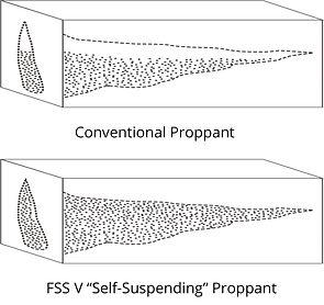 self-suspending_proppant.jpg