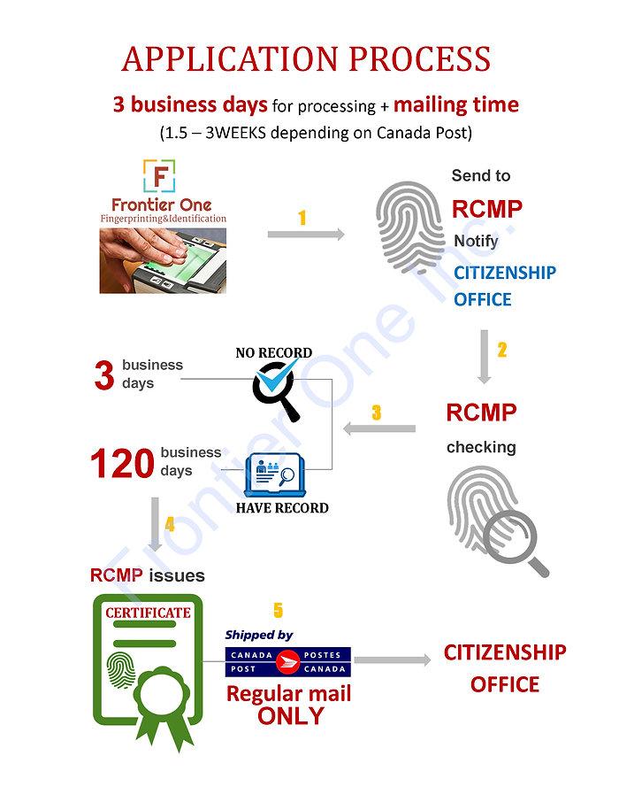 Citizenship process-letter.jpg