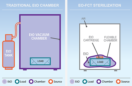 EO-FCT Sterilization vs Traditional EtO Sterilization