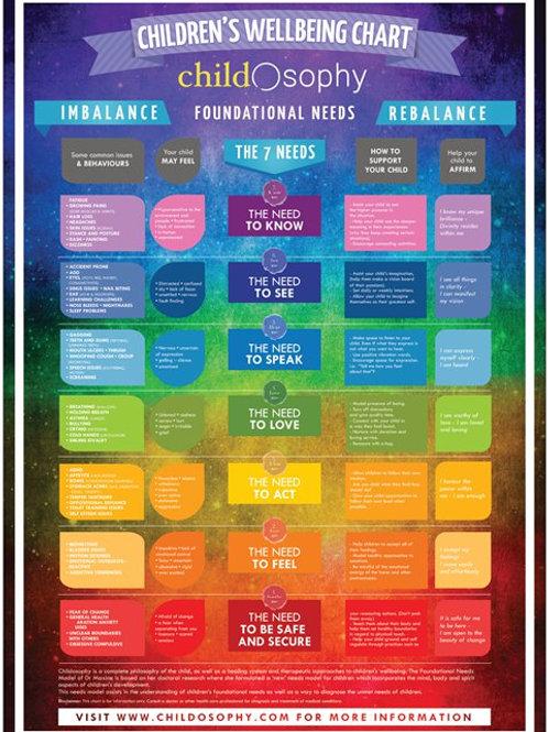 Children's Wellbeing Chart