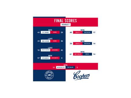 Round 7 v NHRU Results