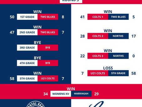 Round 5 v Two Blues Results
