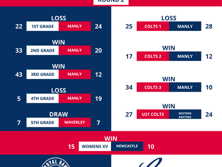 Round 2 v Manly Results