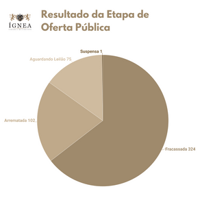 Disponibilidade de áreas: estatísticas da 1ª rodada e o que esperar para o próximo edital