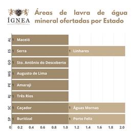 2ª Rodada de Disponibilidade: áreas disponíveis para fins de lavra de água mineral