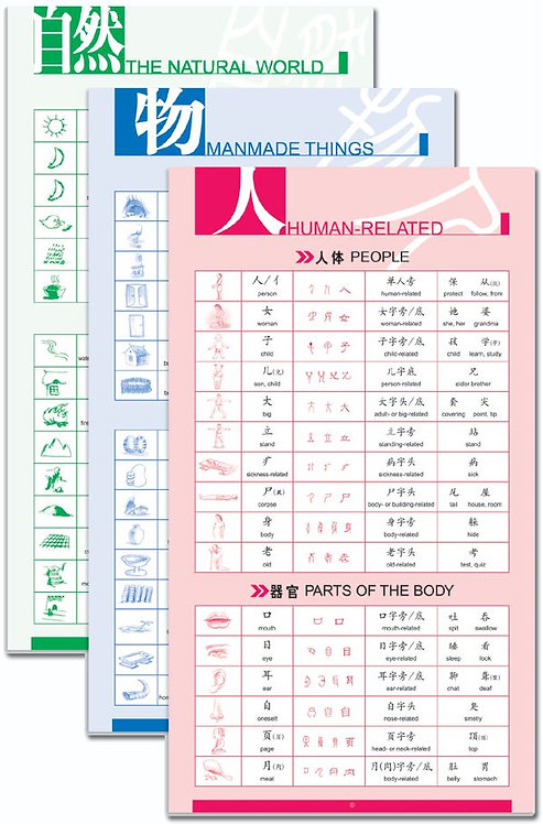 Wall Chart Of Chinese Character Building Blocks