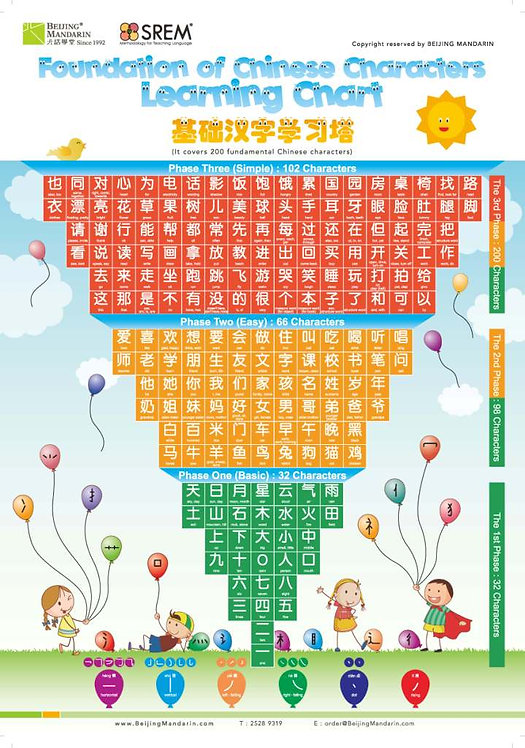 Inverted Pyramid of Basic Character Learning Chart (200 Basic Chinese Characters