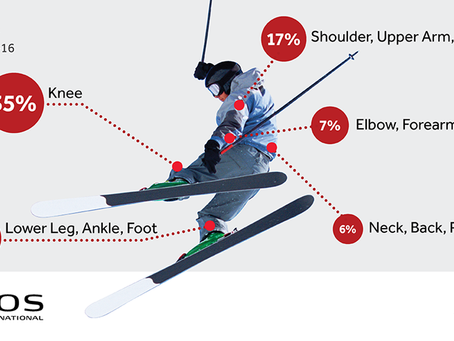 COMMON INJURIES WHILE SKIING ⛷️