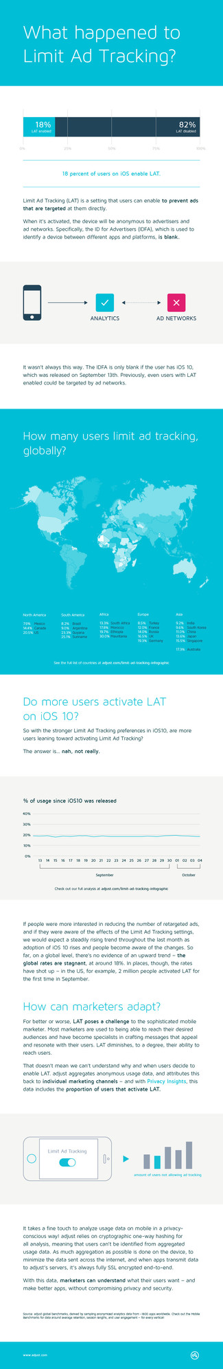 US Limit Ad Tracking Opt-Out Highest in the West, Growing to 20% in the US Since iOS 10 Release