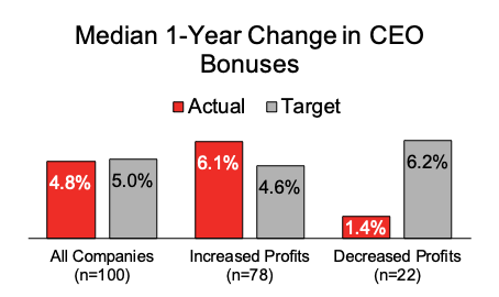 Target CEO Compensation Increased +9.8% in 2018 among Early Proxy Filers
