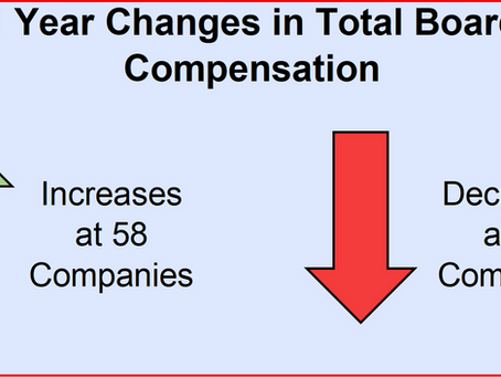 Early Proxy Filers: Board of Director Compensation Increased +2.9% in 2020