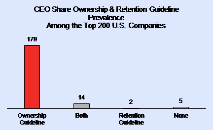 CEO Share Ownership Guidelines among Top 200 US Companies