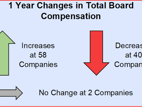 Total Board of Director Compensation Increased 3% in 2019 Among Early Proxy Filers