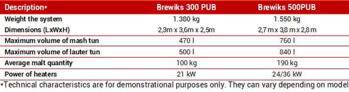 Brewiks PUB tech data.png
