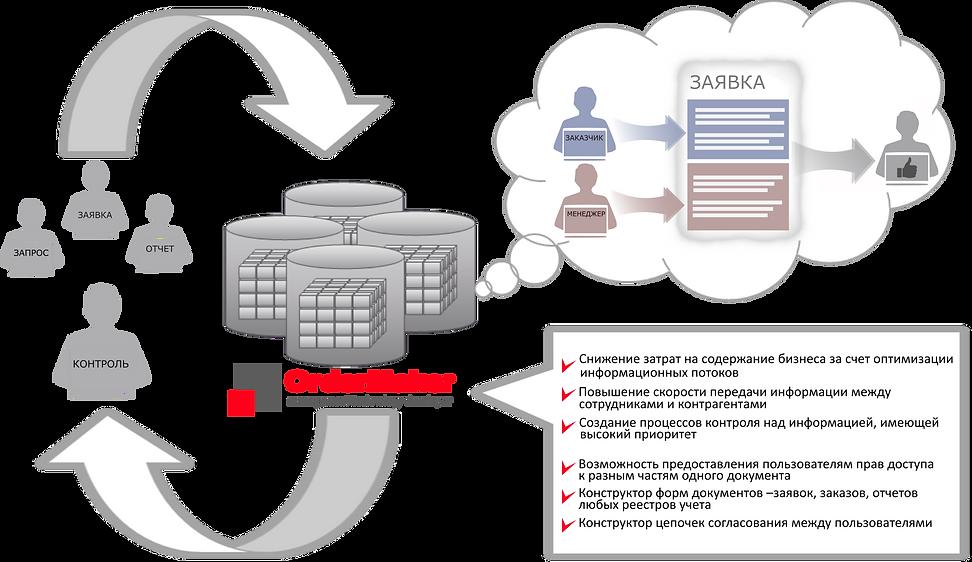 MTD OrderMaker управленческие решения