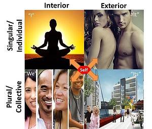 Integral Relationship Four Quadrants.jpg