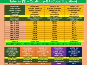 Coparticipativo | Unimed CNU ADS | Salvador