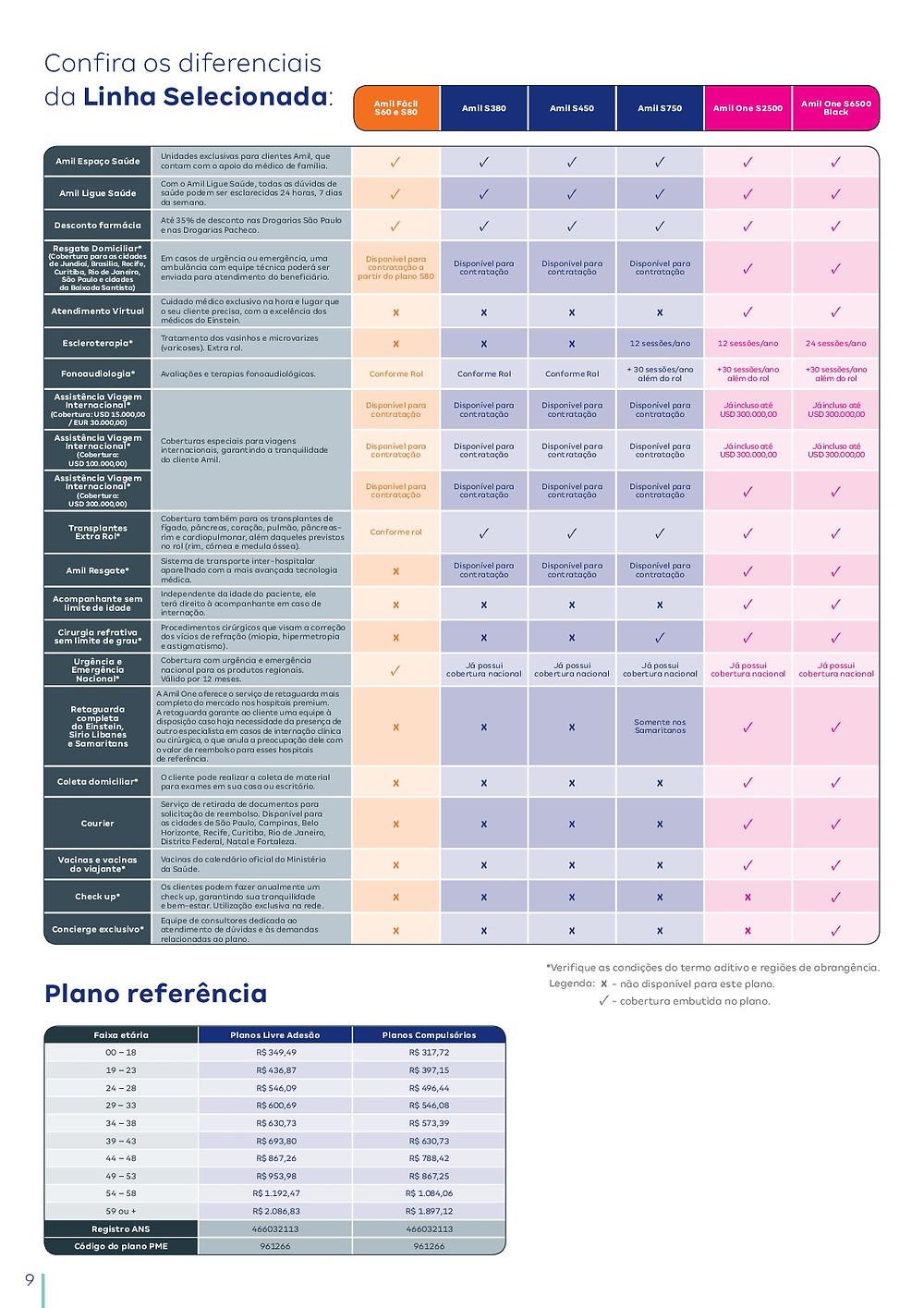 Tabelas de Preços Amil Bahia - Plano de Saude Empresarial
