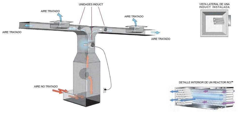 es un dispositivo cuyo funcionamiento consiste en eliminar las partículas contaminantes o tóxicas presentes en el aire.