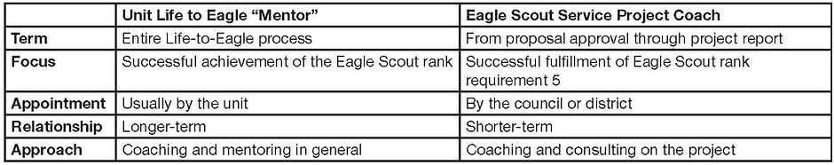 Eagle Project Coach and Mentor Chart_Pag