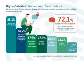 Die wichtigsten Ergebnisse der Umfrage zum Safer Internet Day