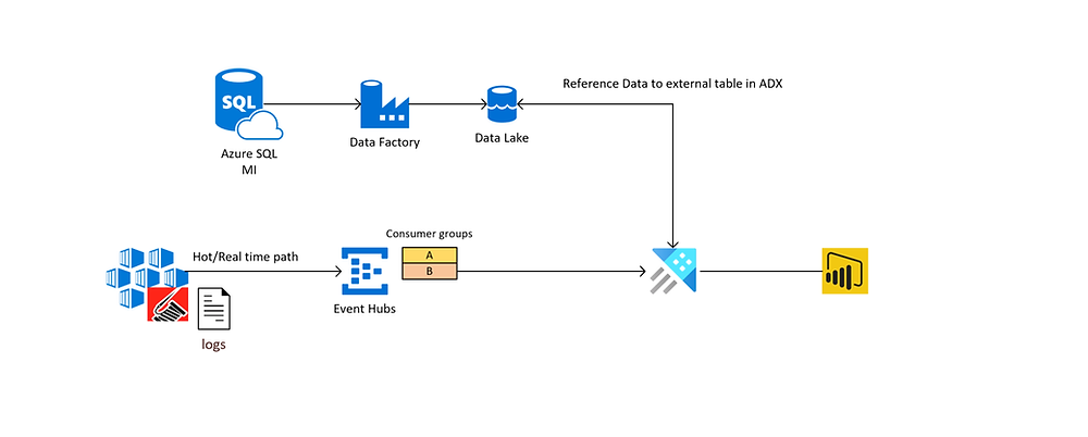 Azure Data Explorer Container Logs Streaming