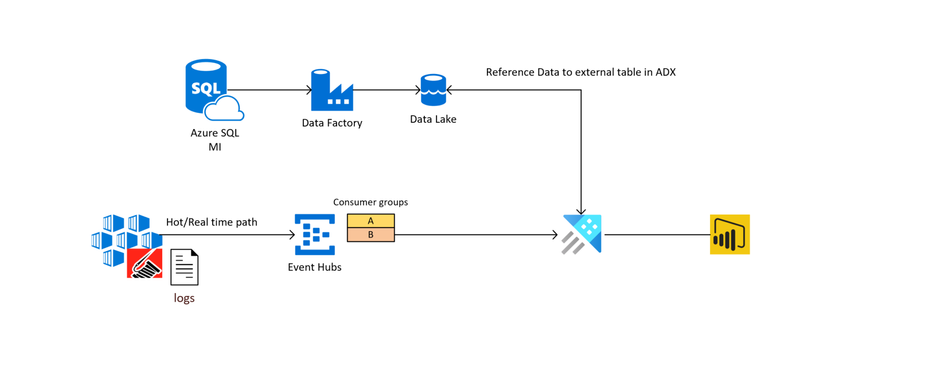 Azure Data Explorer: from the field