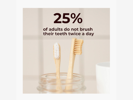 25% of adults do not brush their teeth twice a day