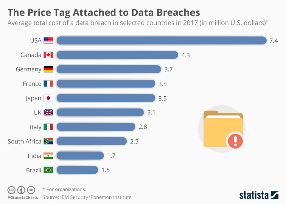 Armstrong, M. The price tag of data breaches, iGMapware blog