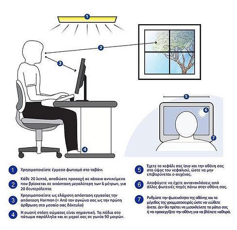 Τί είναι το Computer Video Syndrome