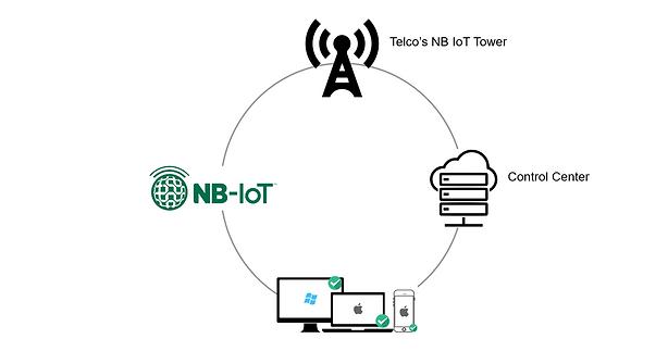 NB IOT Framework 2.PNG