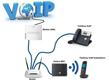 VOIP.. Qué es y Cómo funciona