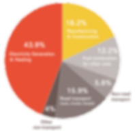 pie-chart 44% energy for heating and electricity