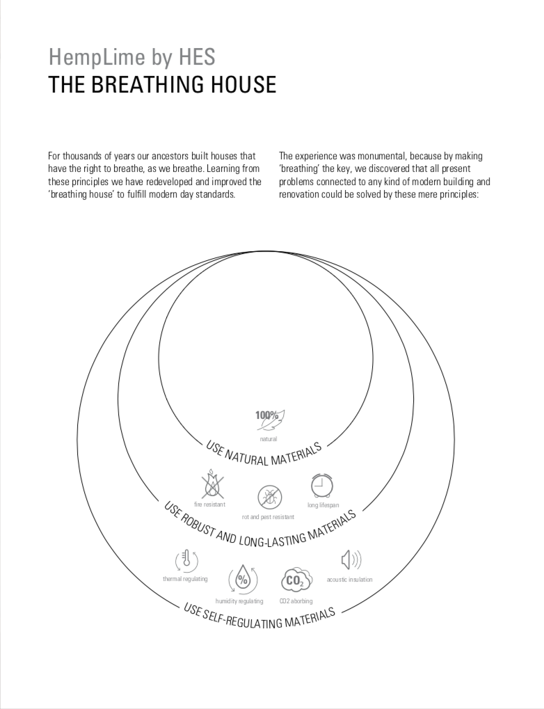 The Breathing Home