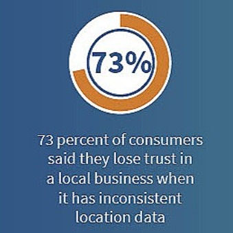 Local Presence Management Cedar Rapids S