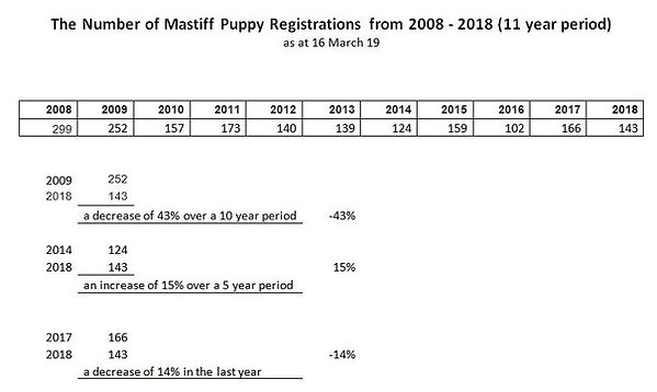Mastiff+Statistics+up+to+2018.jpg