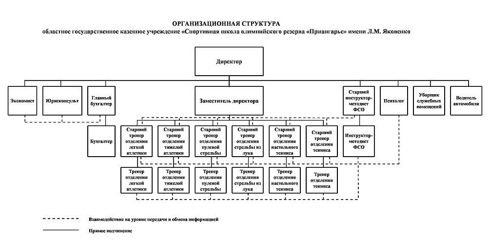 2021_Структура СШОР Приангарье.jpg