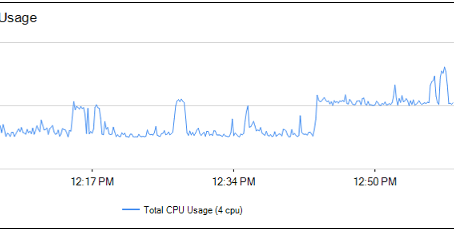 KPI สำหรับการ Monitoring Windows Server