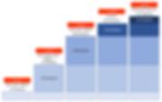 CMMC Practices per level.png