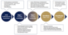 Certification process flow.png