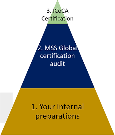 icoca certification process.png