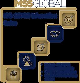 ISO 18788 Education Suite Checklist