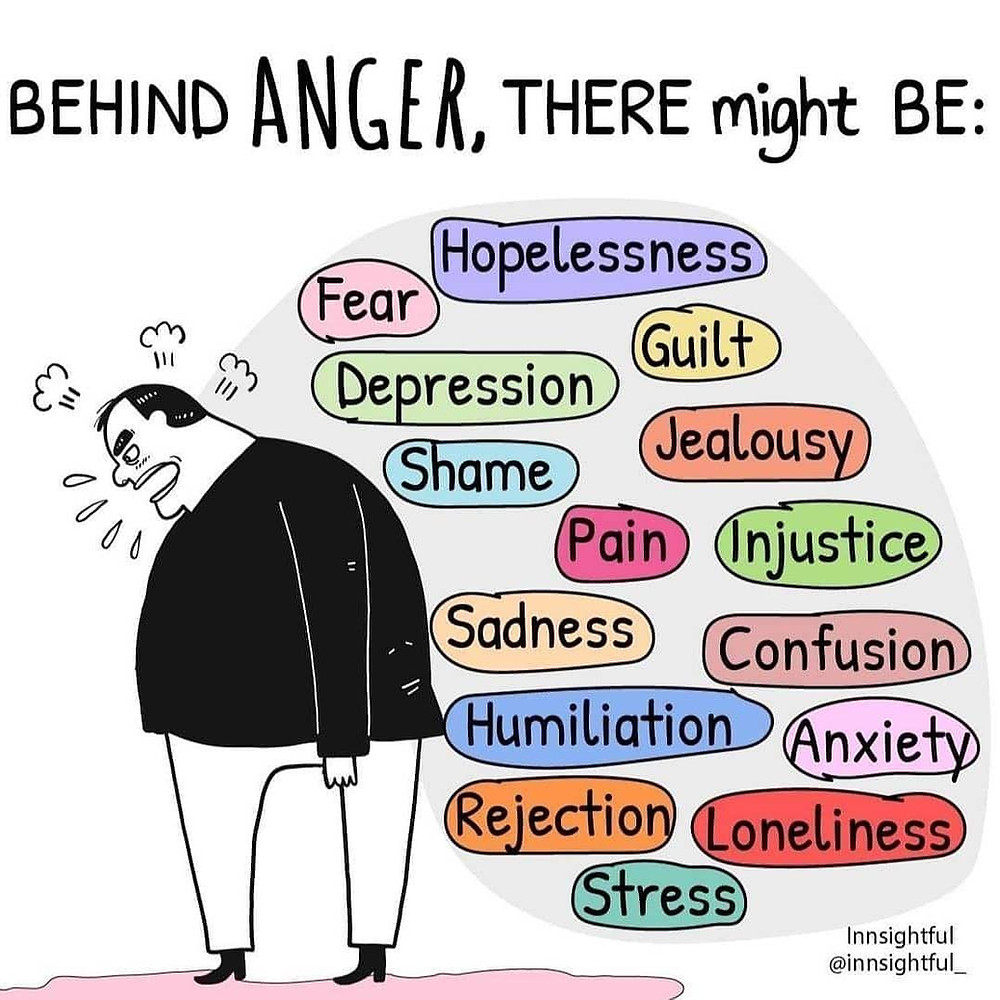 There may be many other feelings behind anger