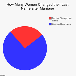 How many people change their last name after marriage