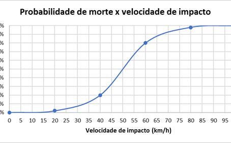 Reduzir a velocidade dos veículos é sinônimo de salvar vidas