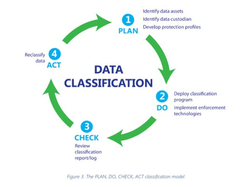 Why Data Classification Policy is necessary?