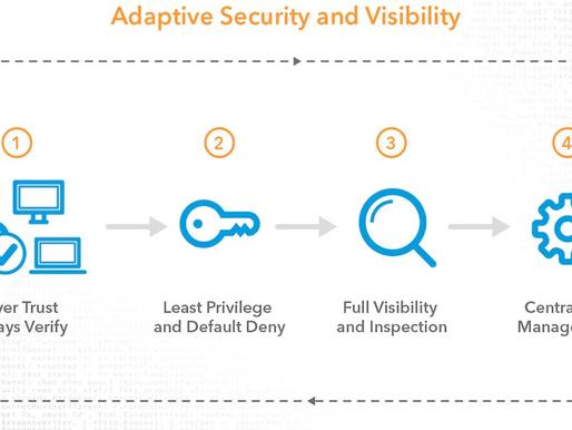 What is the Zero Trust Model?