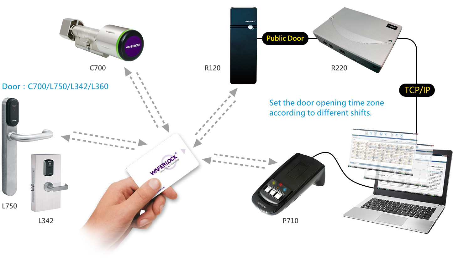 Smart Building Access (SBA): One card system with enhanced security including realtime management of public doors.